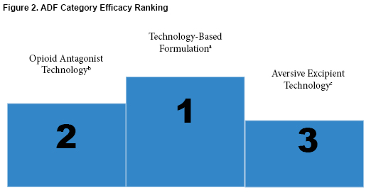 Figure 2: ADF Category Efficacy Ranking