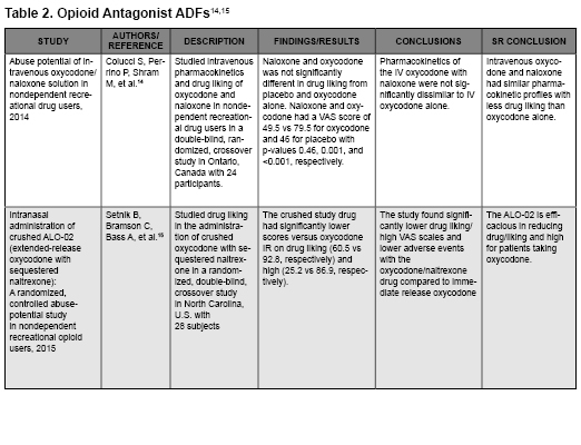 Table 2. Opioid Antagonist ADFs (14,15) (view PDF)