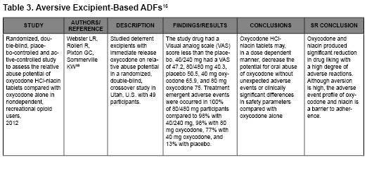 Table 3. Aversive Excipient-Based ADFs (16) (view PDF)