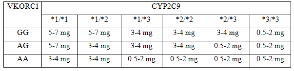 hree Ranges of Expected Maintenance Warfarin Daily Doses Based on CYP2C9 and VKORC1 Genotypesfloat: none; margin: 0px;